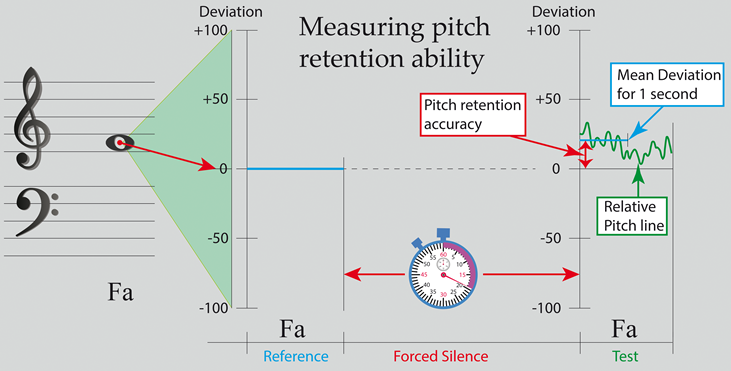 Relative Pitch Accuracy